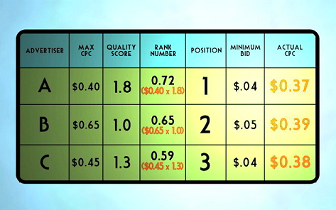 This diagram demonstrates how an ad with a high Quality Score can place above an ad with a higher bid and a lower Quality Score