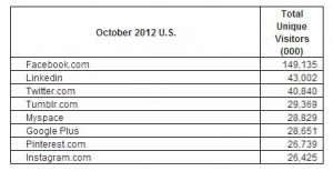 Google Plus Ocotber 2012 US stats comscore