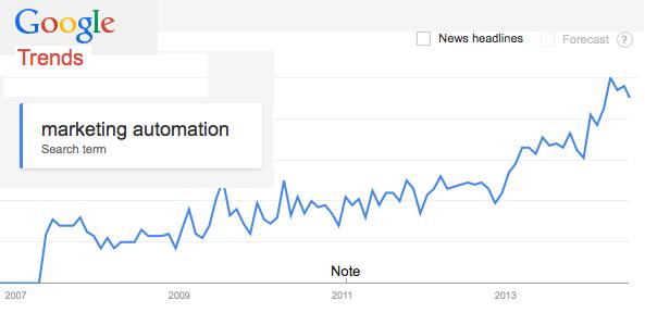 Google Trends Marketing Automation 2007-2014