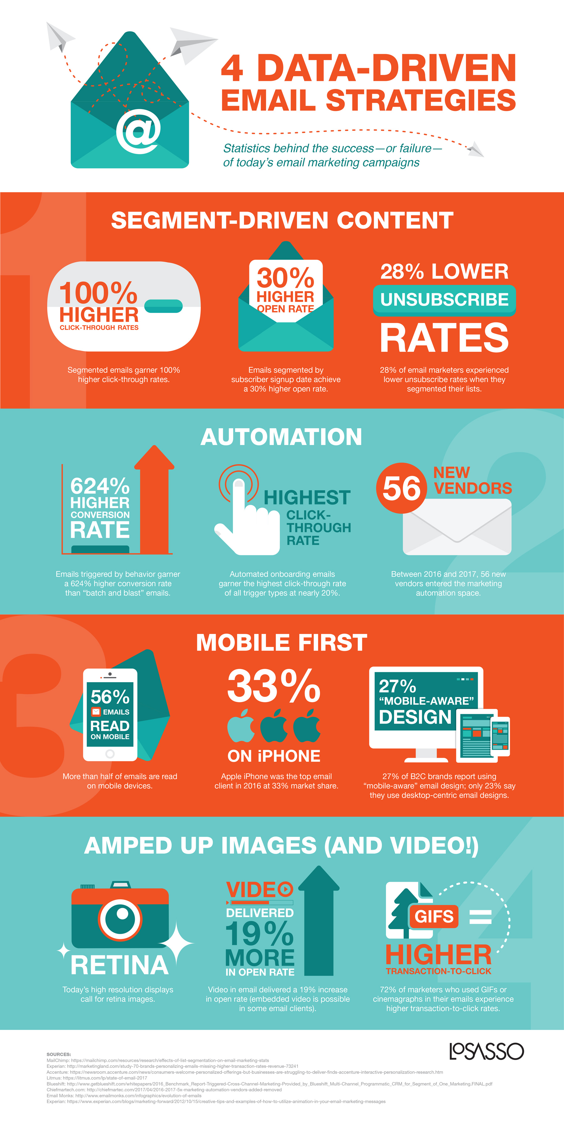 email strategies infographic