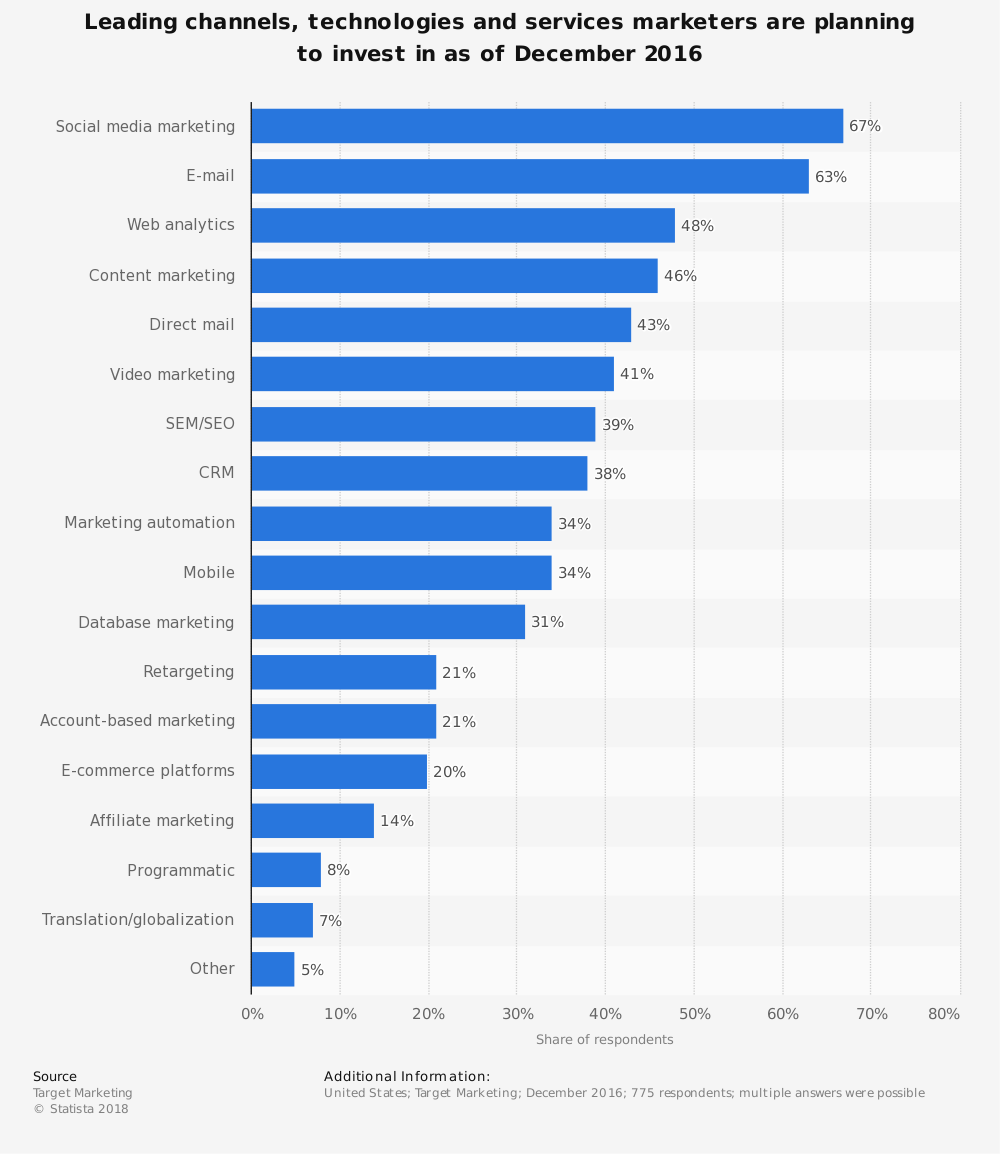 marketing channels companies are investing in most