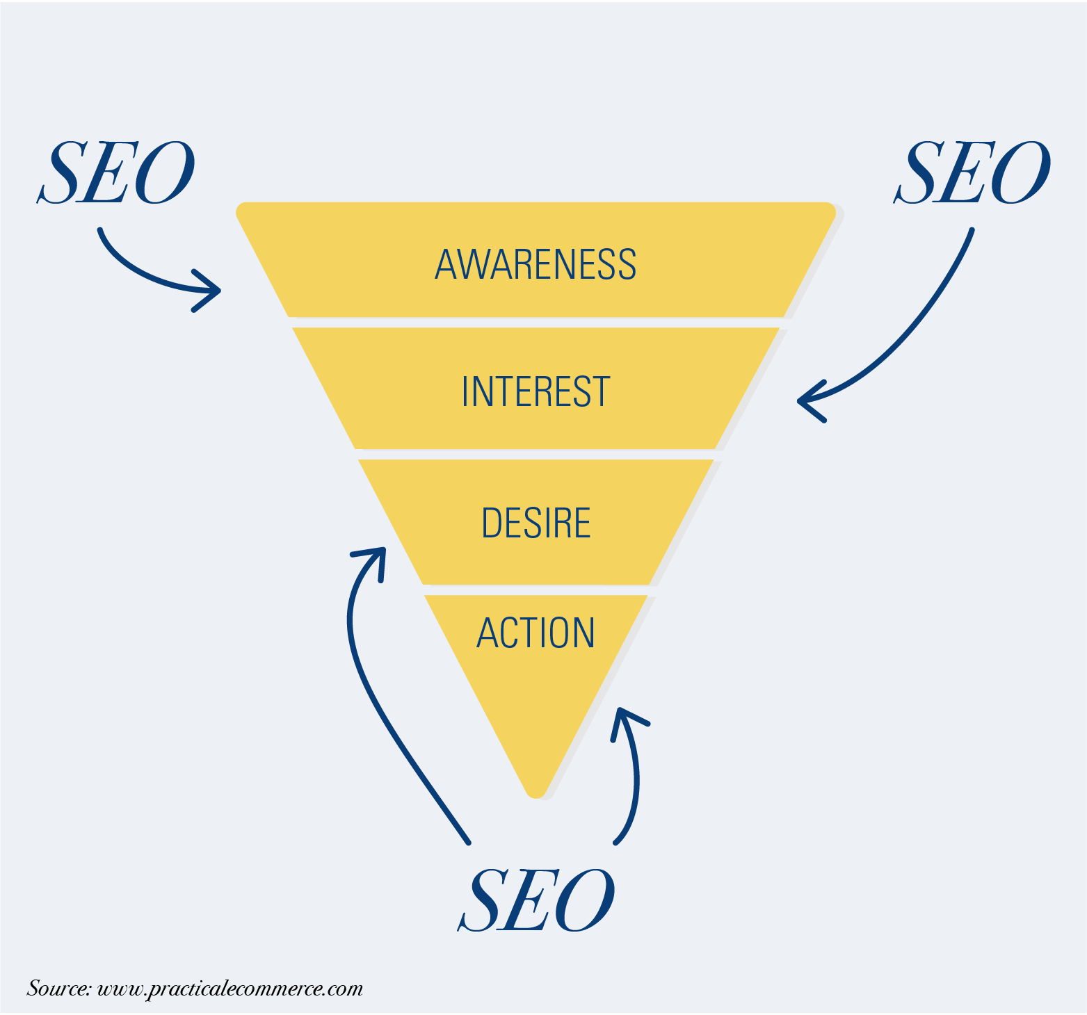 where seo fits in the marketing funnel