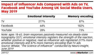 impact of influencer ads